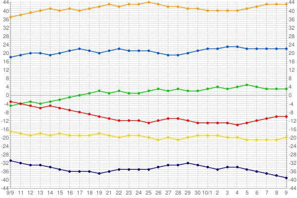 セリーグ順位表2012年_1