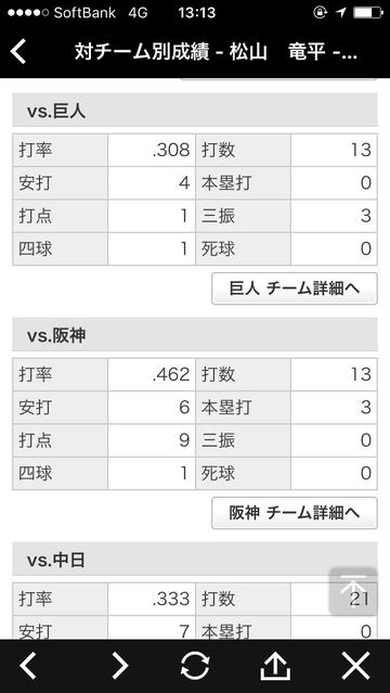 松山成績1対チーム別