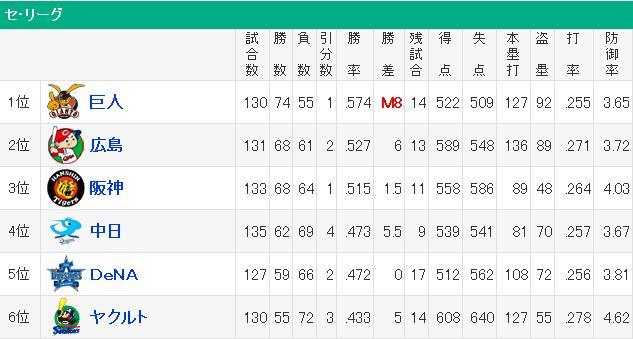 20140917セリーグ順位表