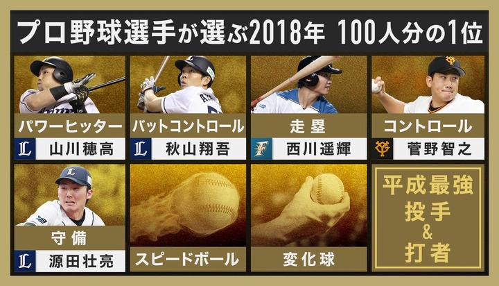 2018プロ野球100人分の1位8