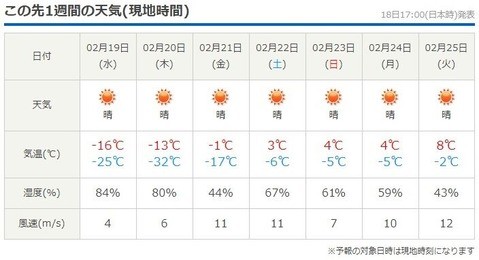 ミネソタ気温2