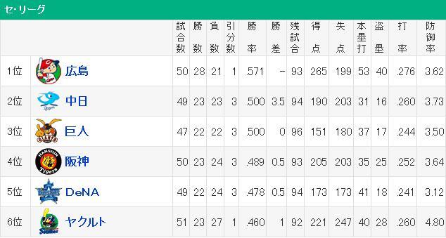 20160526セリーグ順位表