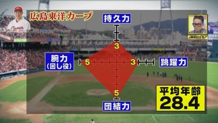 20170121炎の体育会TVカープ大縄跳び参戦49