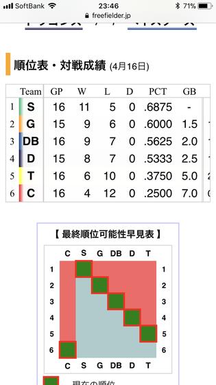 20190416セリーグ順位表1