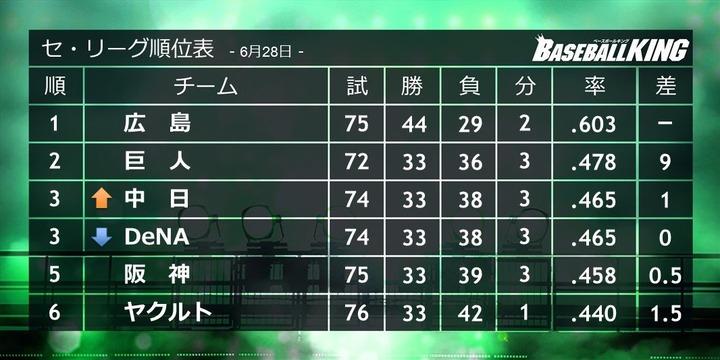 20160628セリーグ順位1