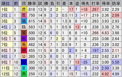 20210321オープン戦順位表2