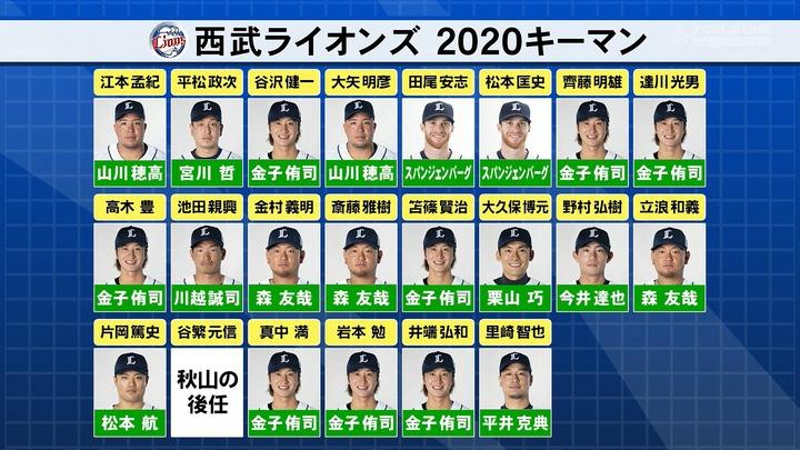 20200319プロ野球ニュース3