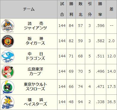 2008年セリーグ順位表