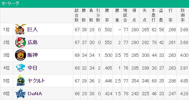 20140627セリーグ順位