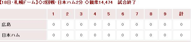 20150318OP戦Score