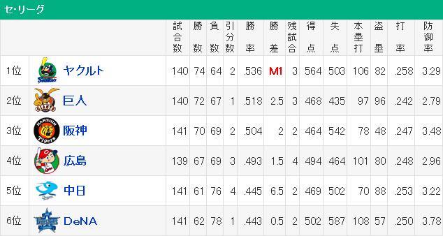 20150929セリーグ順位表