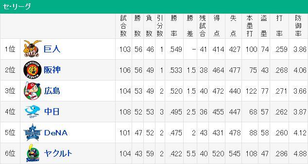 20140818セリーグ順位表