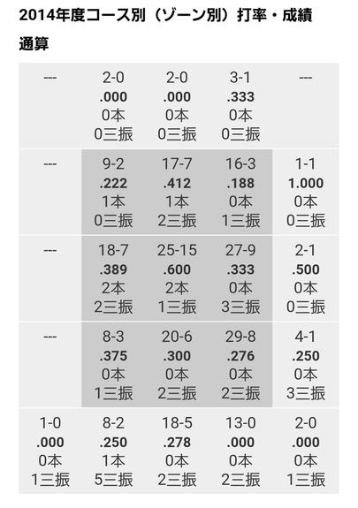松山データ5