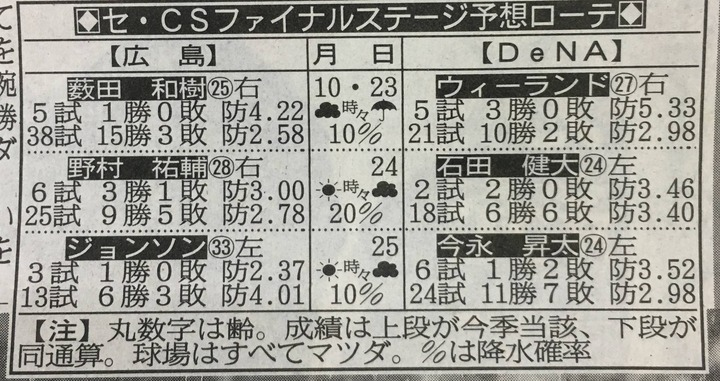 2017CS先発ローテ4
