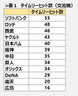 2014交流戦タイムリーヒット数
