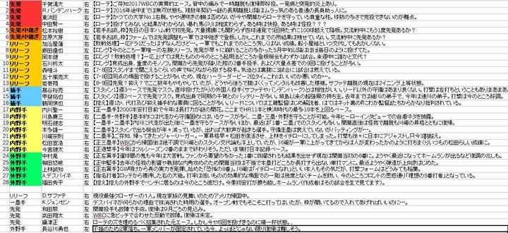 12球団デプスチャート_ソフトバンク1