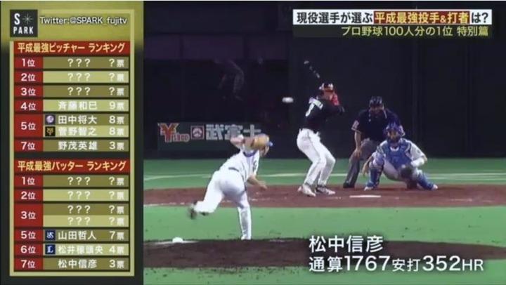 2018プロ野球100人分の1位平成最強投手&打者5