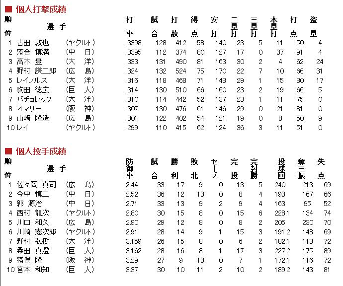 1991年セリーグ成績1