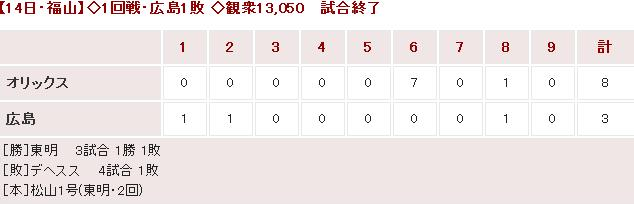 20150314OP戦Score