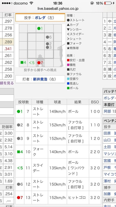 新井自打球3回1