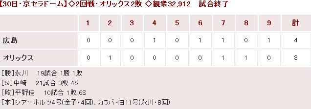 20150530Score