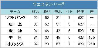 20150819ウリーグ順位表