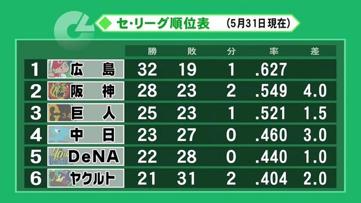 20190531セリーグ順位表