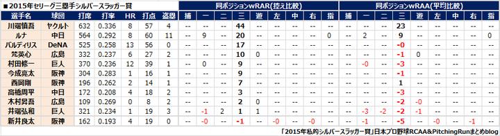 2015年セリーグ三塁手データ