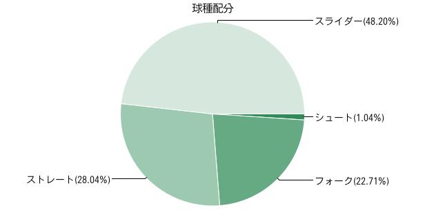 永川投球スタイル2014_1