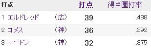 20140510セリーグ打者成績3打点