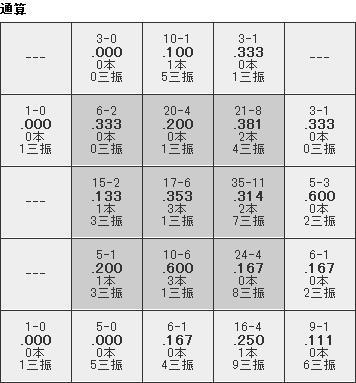 キラコース別打撃成績2013通算