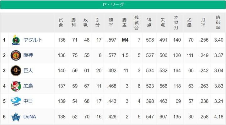 20211019セリーグ順位表