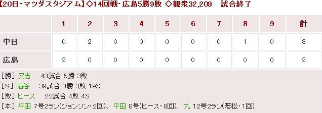20150720Score