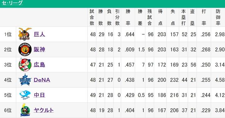 20130526セリーグ順位