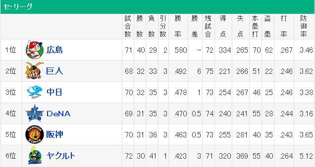 20160619セリーグ順位3