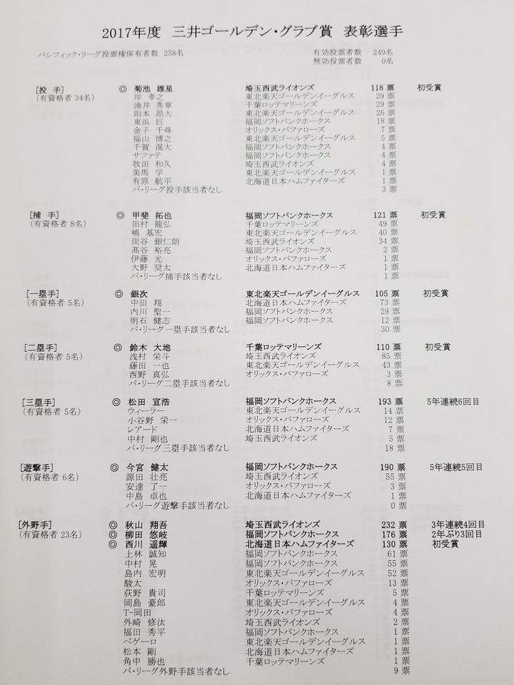 2017ゴールデングラブ賞3