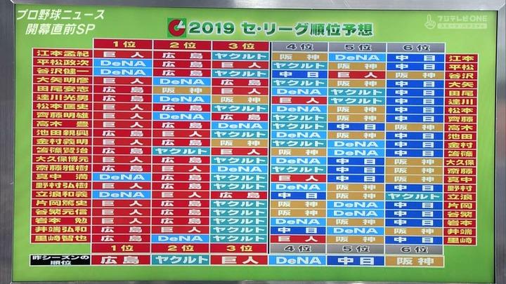 2019ペナント予想_PBN4