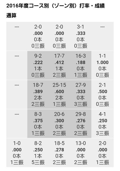 松山データ3