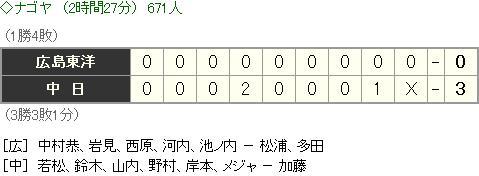 20150313教育リーグScore