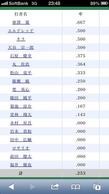 2014対DeNA三浦