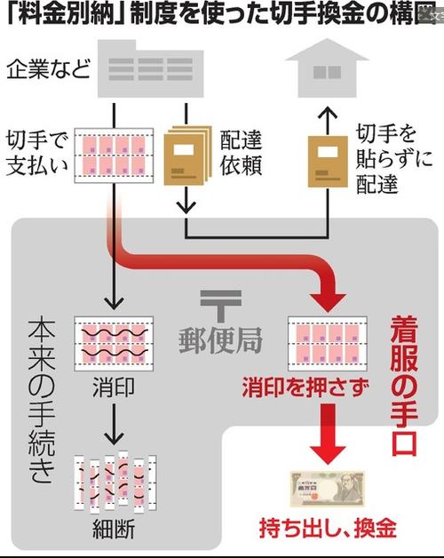都内の郵便局員2人が切手を金券屋に持ち込み計約5.4億円換金して懲戒解雇