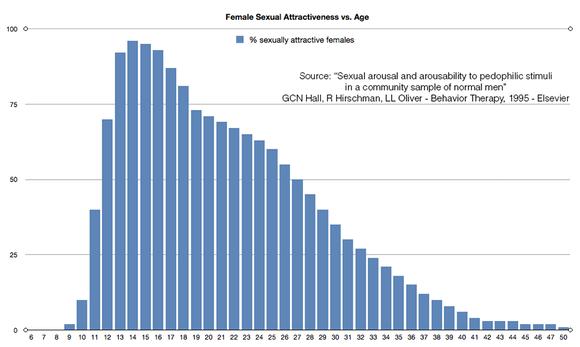 【画像あり】男性のほとんどが何歳の女性に興味を覚えるかという研究結果が発表されてしまうwwwww