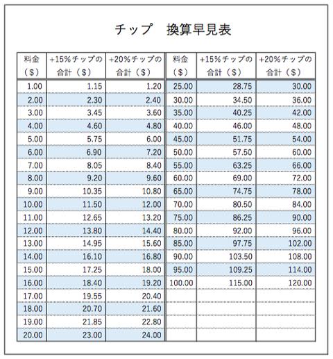 ドルー円のチップ換算早見表