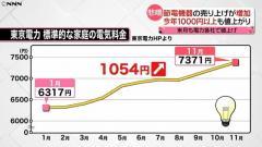 電気料金が値上がり 今年に入り千円以上も