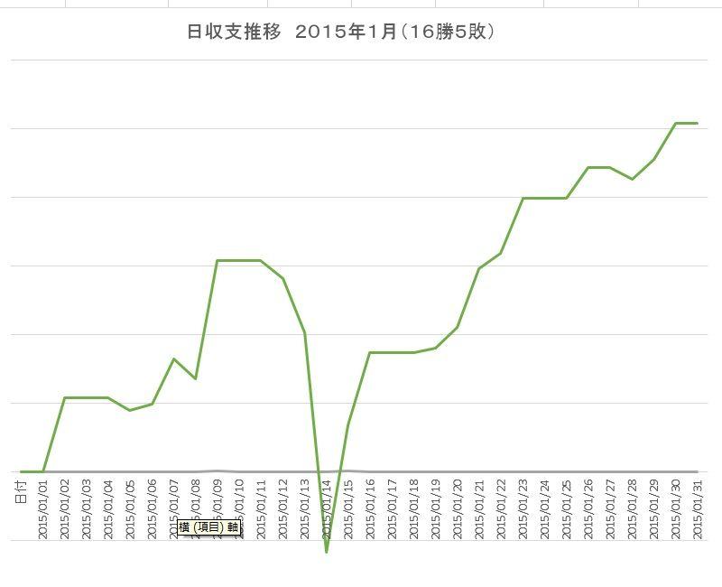201501日収支推移