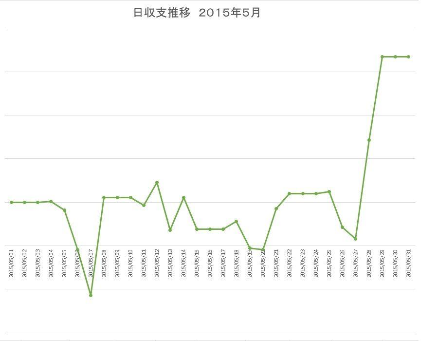 201505 日収支推移
