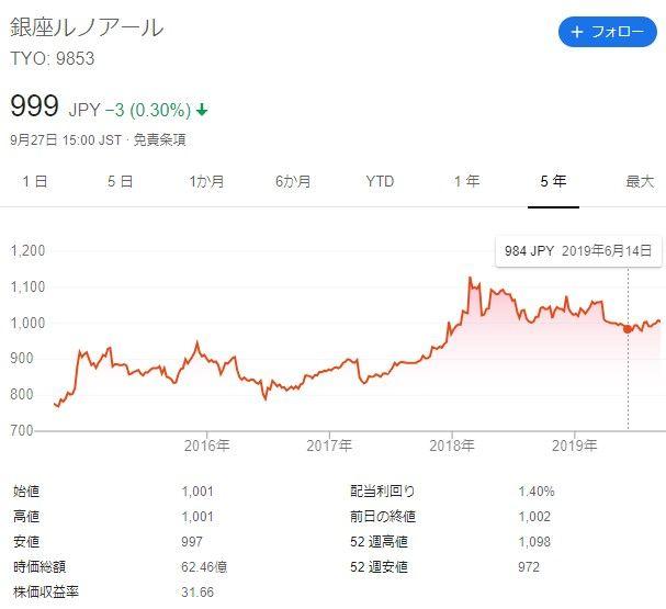 株価 銀座 ルノアール