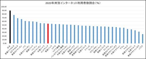 2020年州別インターネット利用者数割合