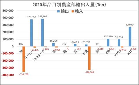 2020年品目別農産物輸出入量
