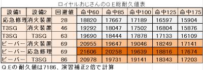 アズールレーン クイーン・エリザベスの総耐久値表